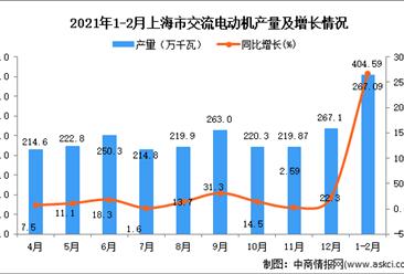 2021年1-2月上海市交流电动机产量数据统计分析