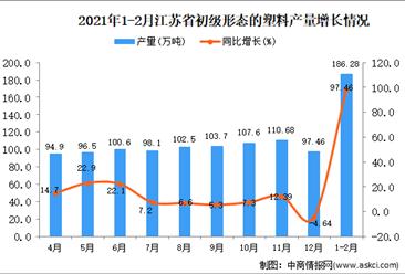 2021年1-2月江苏省初级形态的塑料产量数据统计分析