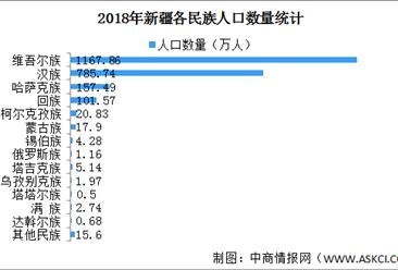 中国新疆各民族人口数据分析:少数民族人口占全区总人口近六成(图)