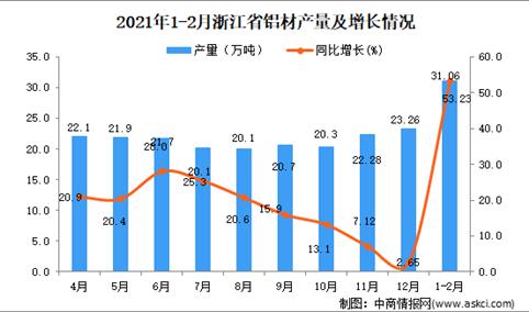 2021年1-2月浙江省铝材产量数据统计分析