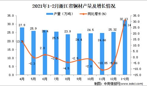 2021年1-2月浙江省铜材产量数据统计分析