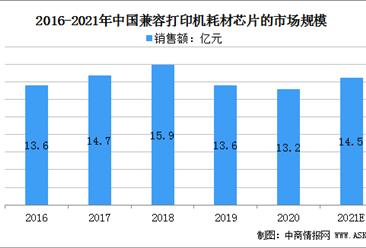 2021年中国兼容打印机耗材芯片市场规模及行业驱动因素分析(图)