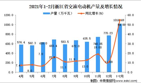 2021年1-2月浙江省交流电动机产量数据统计分析