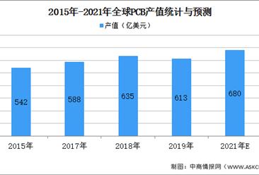 2021年全球及中国pcb市场规模以及发展前景预测