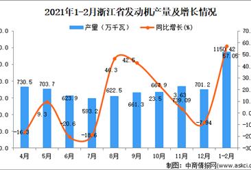 2021年1-2月浙江省发动机产量数据统计分析