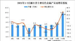 2021年1-2月浙江省十种有色金属产量数据统计分析