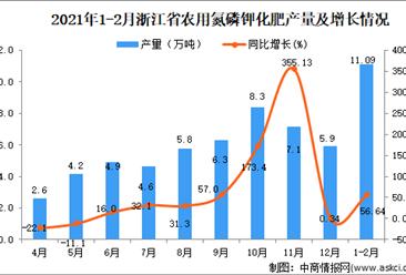 2021年1-2月浙江省农用氮磷钾化肥产量数据统计分析