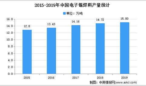 2021年中国微电子焊接材料市场现状及发展趋势预测分析