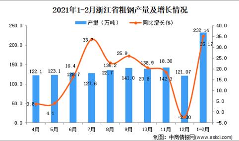 2021年1-2月浙江省粗钢产量数据统计分析