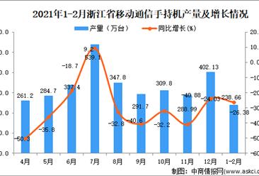 2021年1-2月浙江省移动通信手持机产量数据统计分析