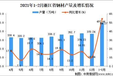 2021年1-2月浙江省钢材产量数据统计分析