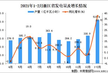 2021年1-2月浙江省发电量数据统计分析