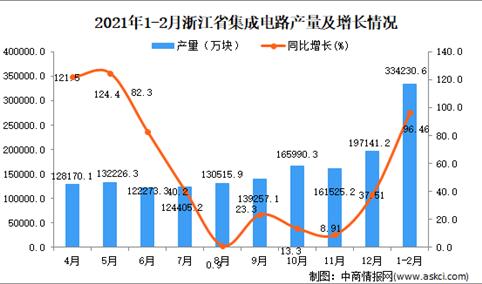 2021年1-2月浙江省集成电路产量数据统计分析