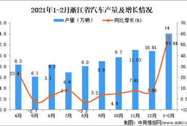 2021年1-2月浙江省汽车产量数据统计分析