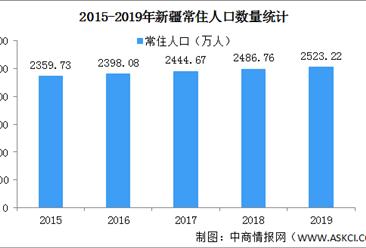 2020中国新疆人口大数据分析:常住人口增加 城镇化率提升(图)