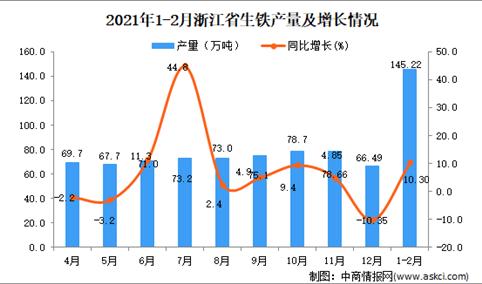 2021年1-2月浙江省生铁产量数据统计分析