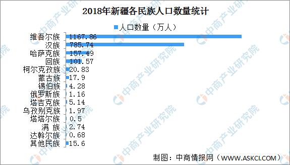 我国少数民族人口最少的是_云南5个特殊少数民族中,人口最少的是七千多人,你