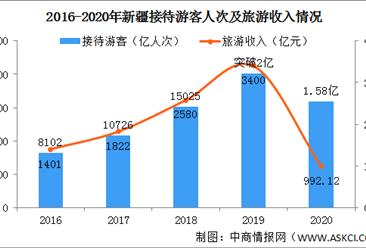 2021年中国新疆旅游数据分析:接待游客人数将大幅增加(图)