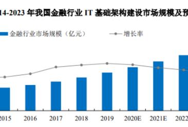 2021年中国IT基础架构建设行业下游应用领域市场分析