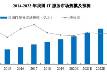 2021年中国IT服务行业存在问题及发展前景预测分析