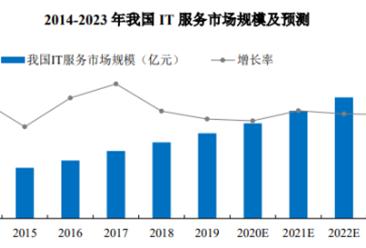 2021年中国IT服务市场规模及发展趋势预测分析