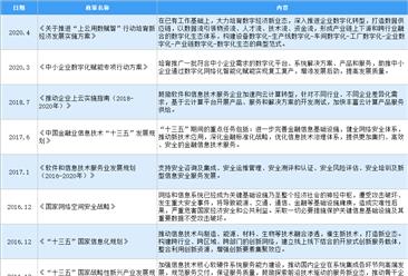 2021年中国IT服务行业最新政策汇总一览(图)
