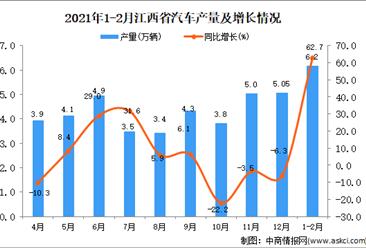 2021年1-2月江西省汽车产量数据统计分析