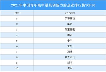 2021年中国青年眼中最具创新力的企业排行榜TOP10