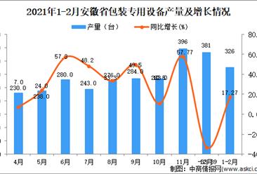 2021年1-2月安徽省包装专用设备产量数据统计分析