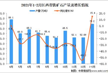 2021年1-2月江西省铁矿石产量数据统计分析