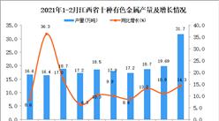 2021年1-2月江西省十种有色金属产量数据统计分析