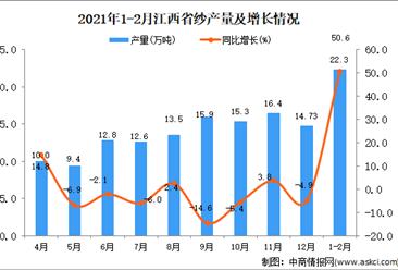 2021年1-2月江西省纱产量数据统计分析