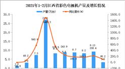 2021年1-2月江西省彩色電視機產量數據統計分析