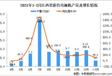 2021年1-2月江西省彩色电视机产量数据统计分析