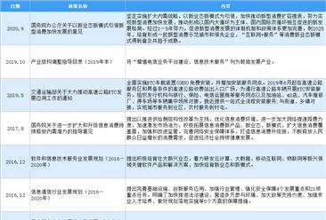 2021年中国软件和信息技术服务行业最新政策汇总一览(图)
