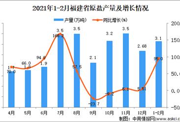 2021年1-2月福建省原盐产量数据统计分析
