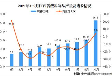 2021年1-2月江西省塑料制品产量数据统计分析