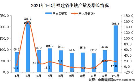 2021年1-2月福建省生铁产量数据统计分析