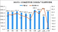 2021年1-2月福建省包装专用设备产量数据统计分析