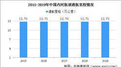2020年中国内河航运行业发展状况分析:通航里程及货运量增加(图)