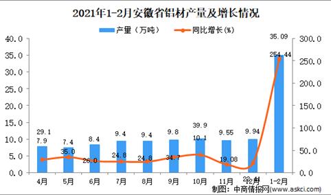 2021年1-2月安徽省铝材产量数据统计分析