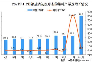 2021年1-2月福建省初级形态的塑料产量数据统计分析