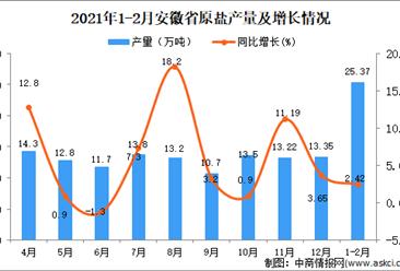 2021年1-2月安徽省原盐产量数据统计分析