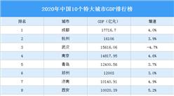 2020年中国10个特大城市GDP排行榜:成都杭州武汉位居前三(图)