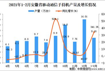 2021年1-2月安徽省移动通信手持机产量数据统计分析