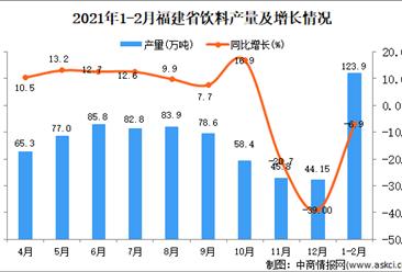 2021年1-2月福建省饮料产量数据统计分析