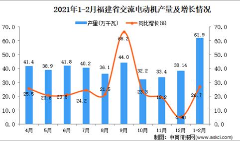 2021年1-2月福建省交流电动机产量数据统计分析