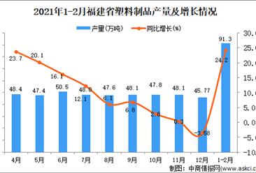 2021年1-2月福建省塑料制品产量数据统计分析