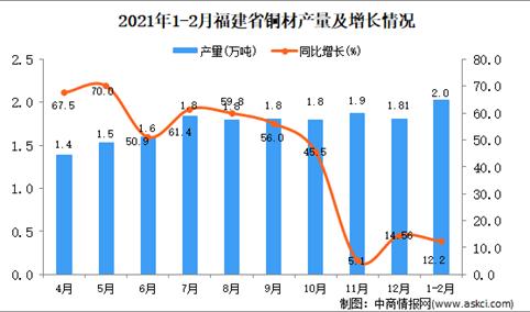 2021年1-2月福建省铜材产量数据统计分析