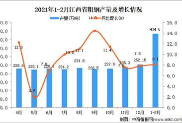 2021年1-2月江西省粗钢产量数据统计分析